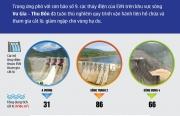 Ứng phó với bão số 9: Các hồ thủy điện của EVN làm gì để cắt lũ, giảm lũ?