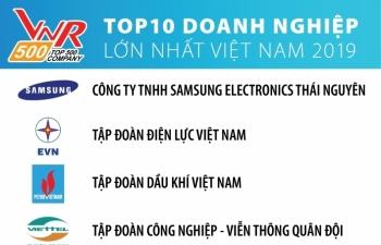 evn duy tri vi tri thu hai trong top 500 doanh nghiep lon nhat viet nam nam 2019